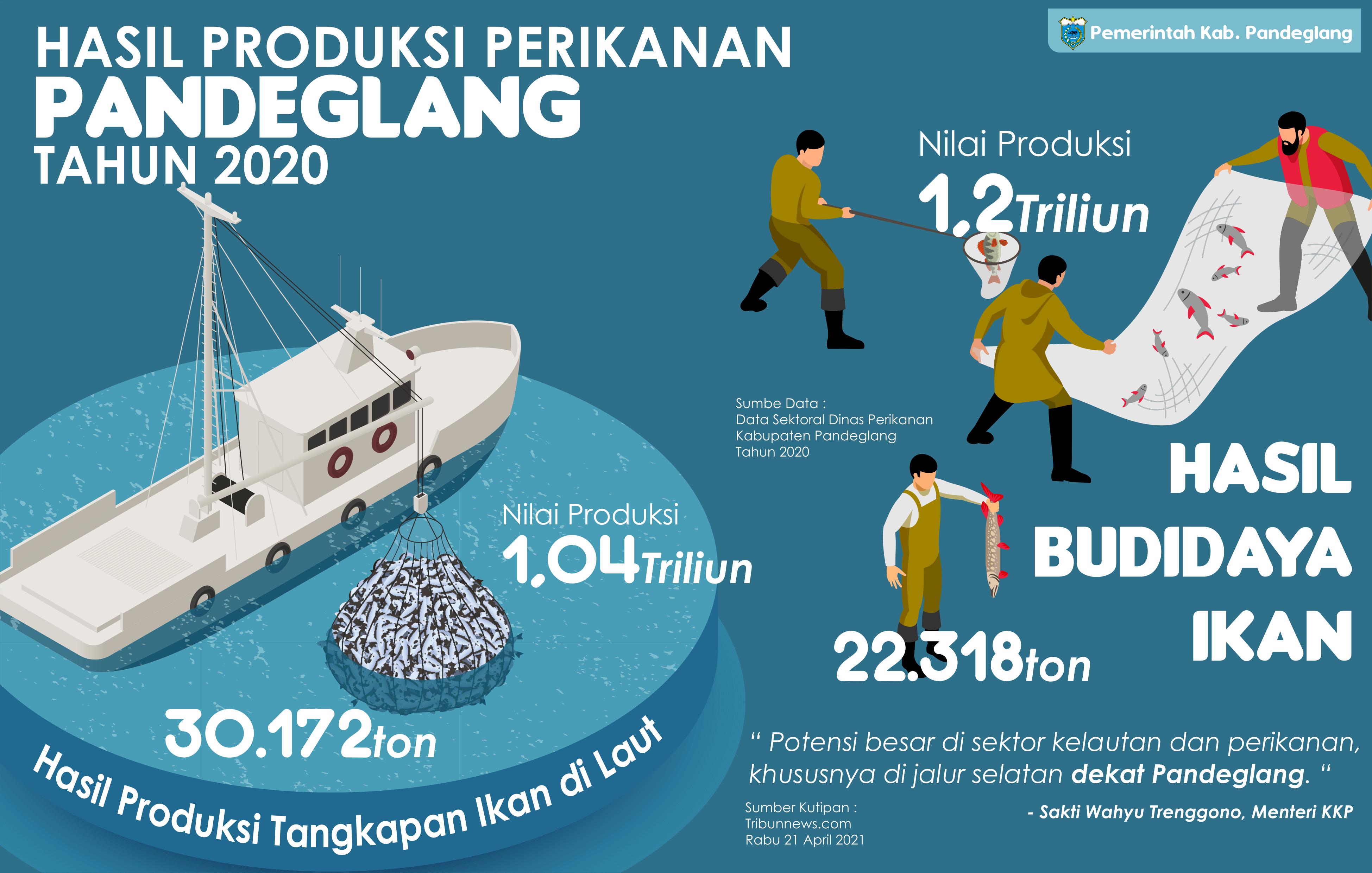 Hasil Produksi Perikanan di Kabupaten Pandeglang Tahun 2020