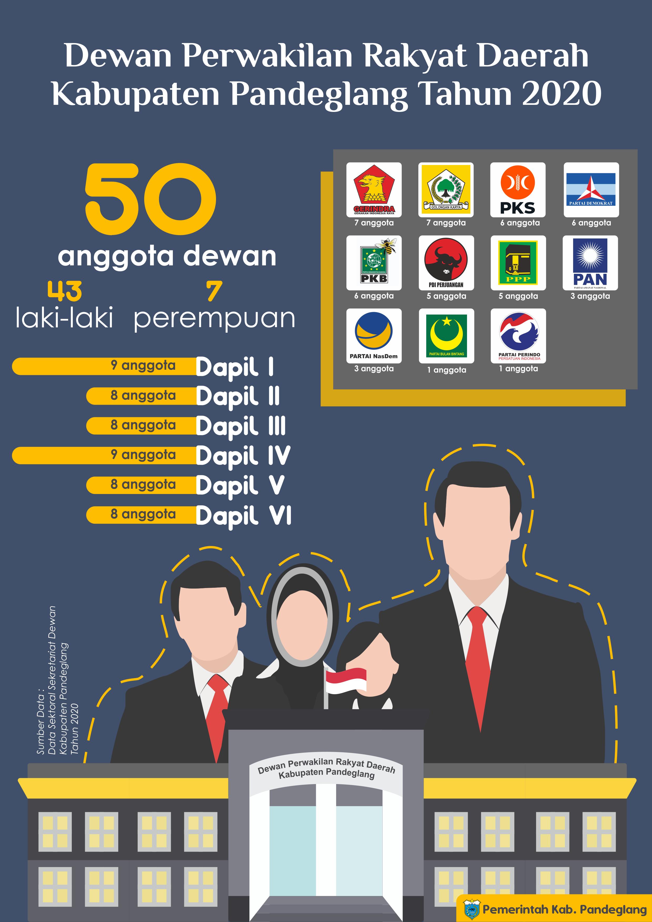 Anggota Dewan Perwakilan Rakyat Daerah Kabupaten Pandeglang Tahun 2020