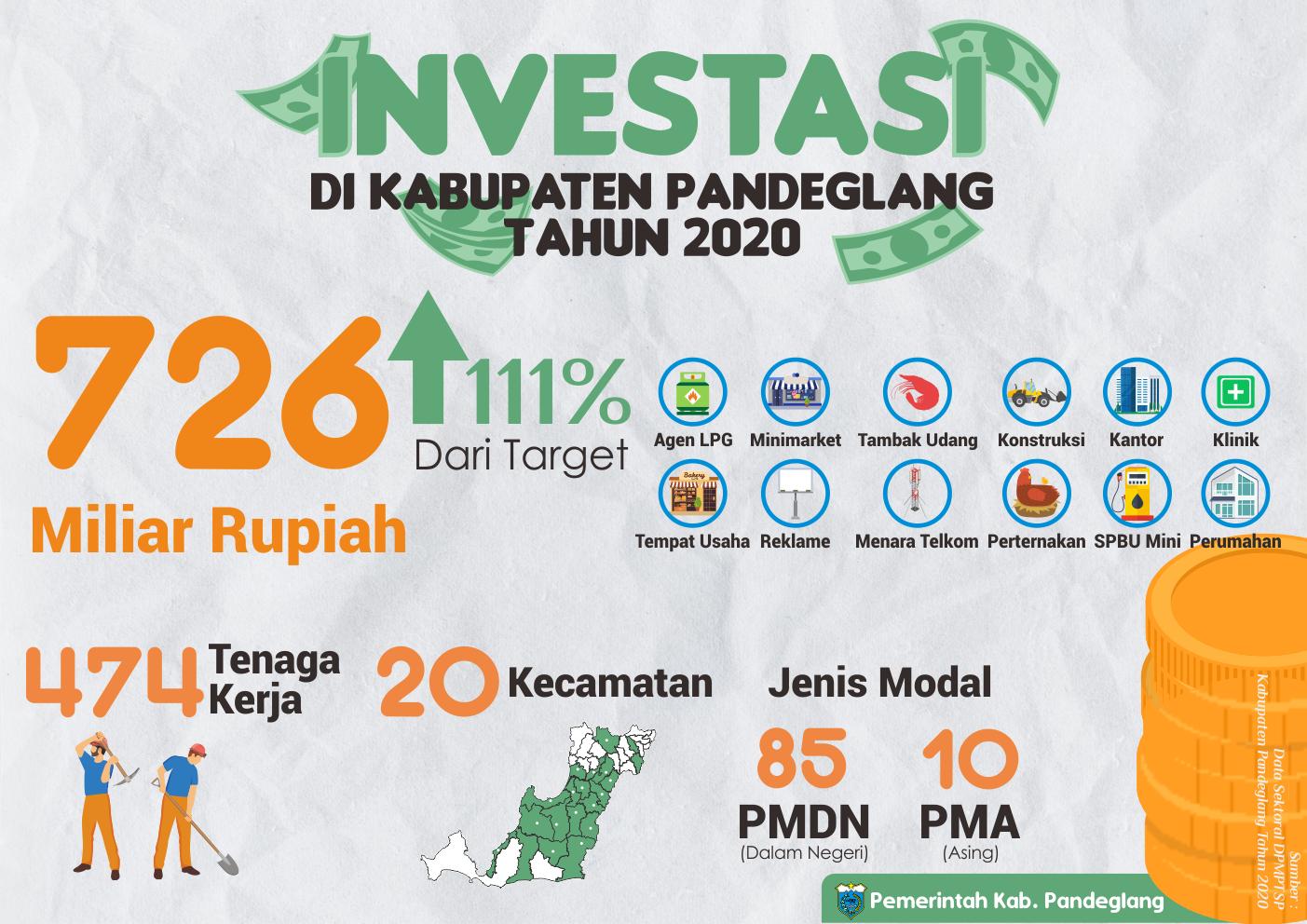 Investasi di Kabupaten Pandeglang Tahun 2020