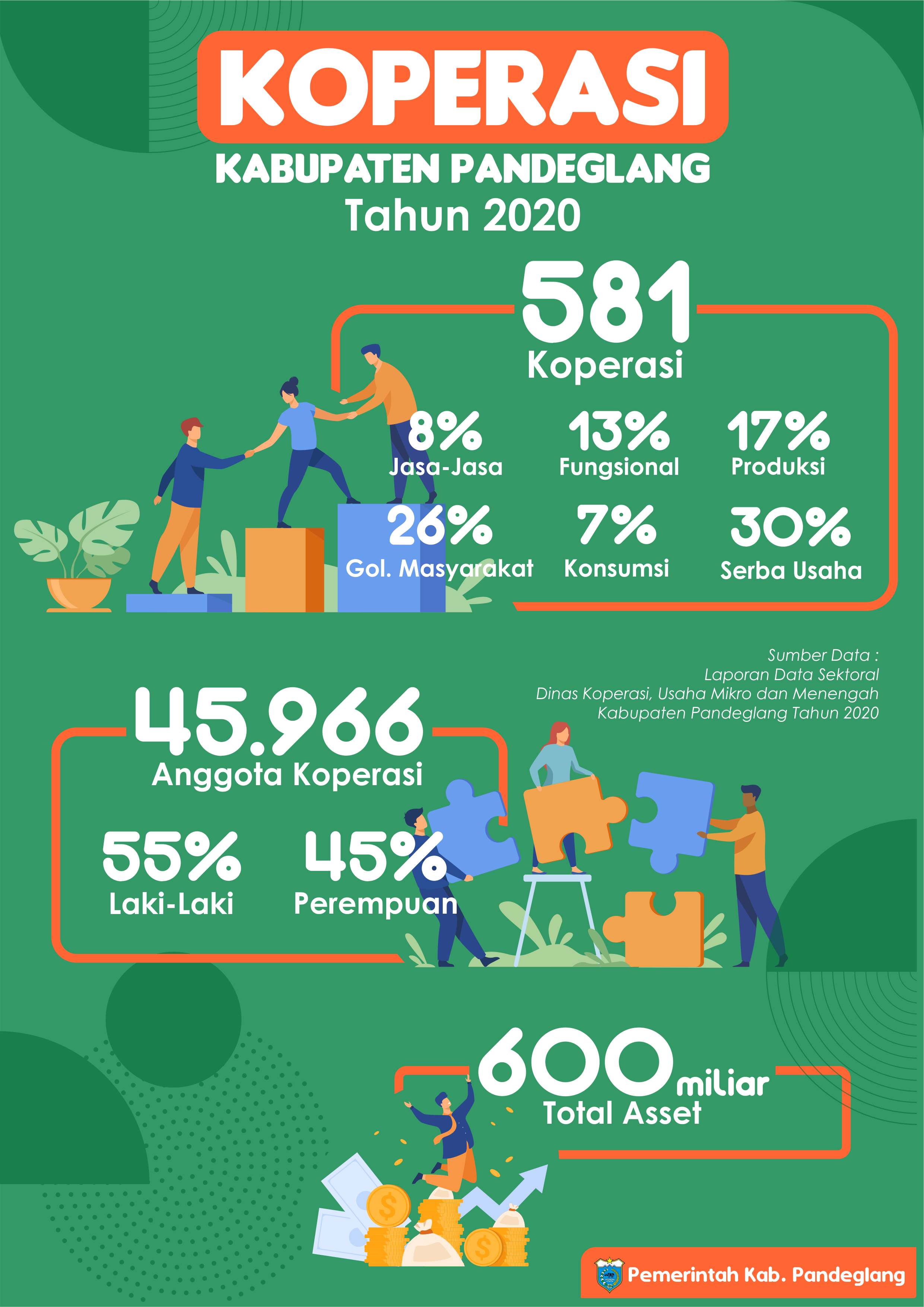 Koperasi Kabupaten Pandeglang Tahun 2020
