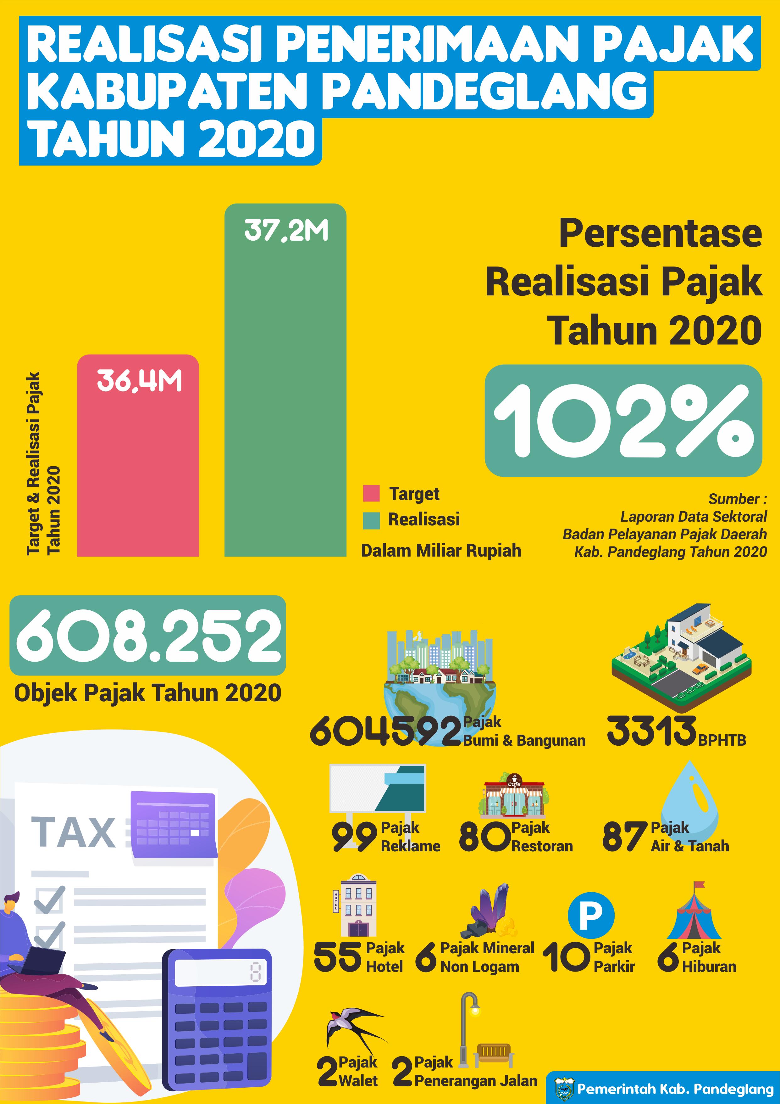 Realisasi Penerimaan Pajak Daerah Kabupaten Pandeglang Tahun 2020