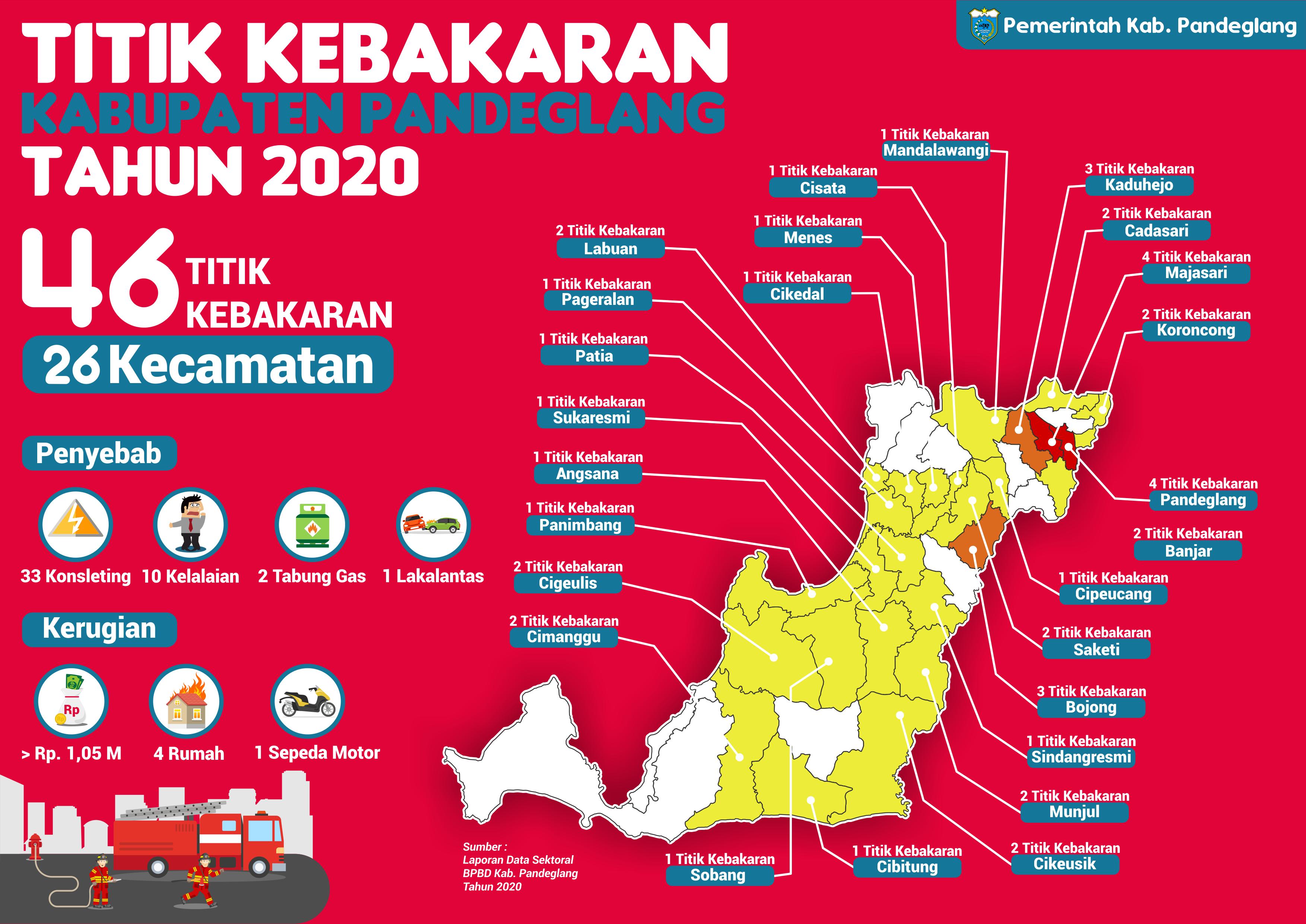 Titik Kejadian Kebakaran di Kabupaten Pandeglang Tahun 2020